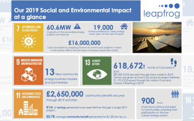 Our Impact at a Glance 2019
